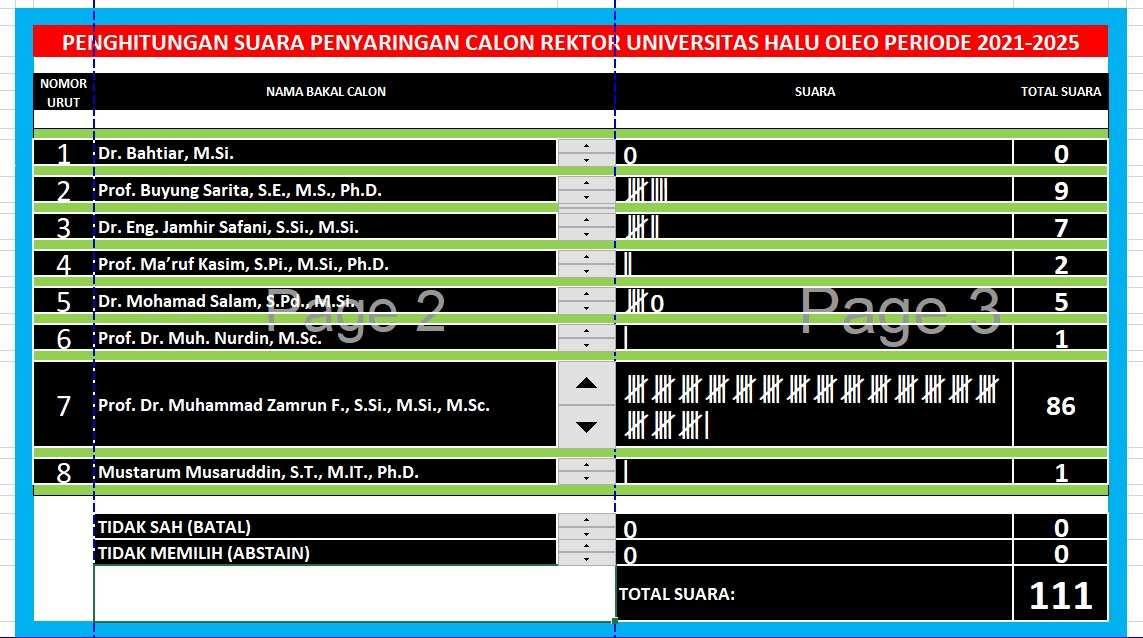Tahapan Penyaringan, Prof Zamrun Raih Suara Senat Terbanyak